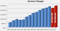 330.88% Increase in Service Charges